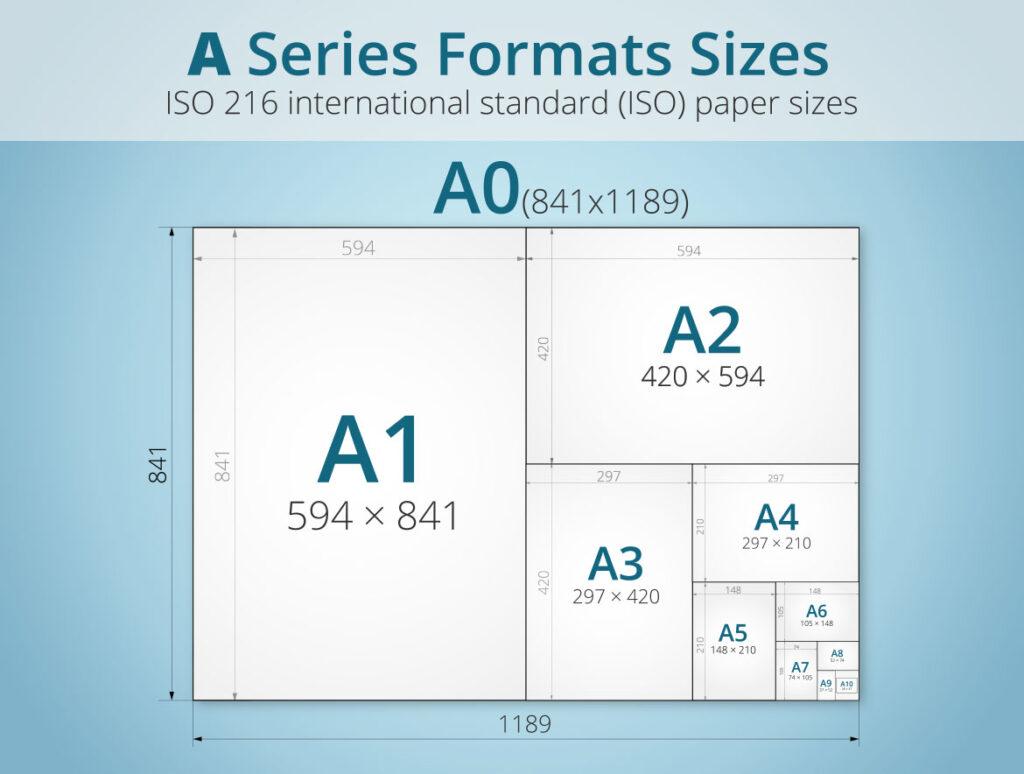 Gráfico tamaños dim A